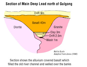 Section of main deep lead north of Gulgong